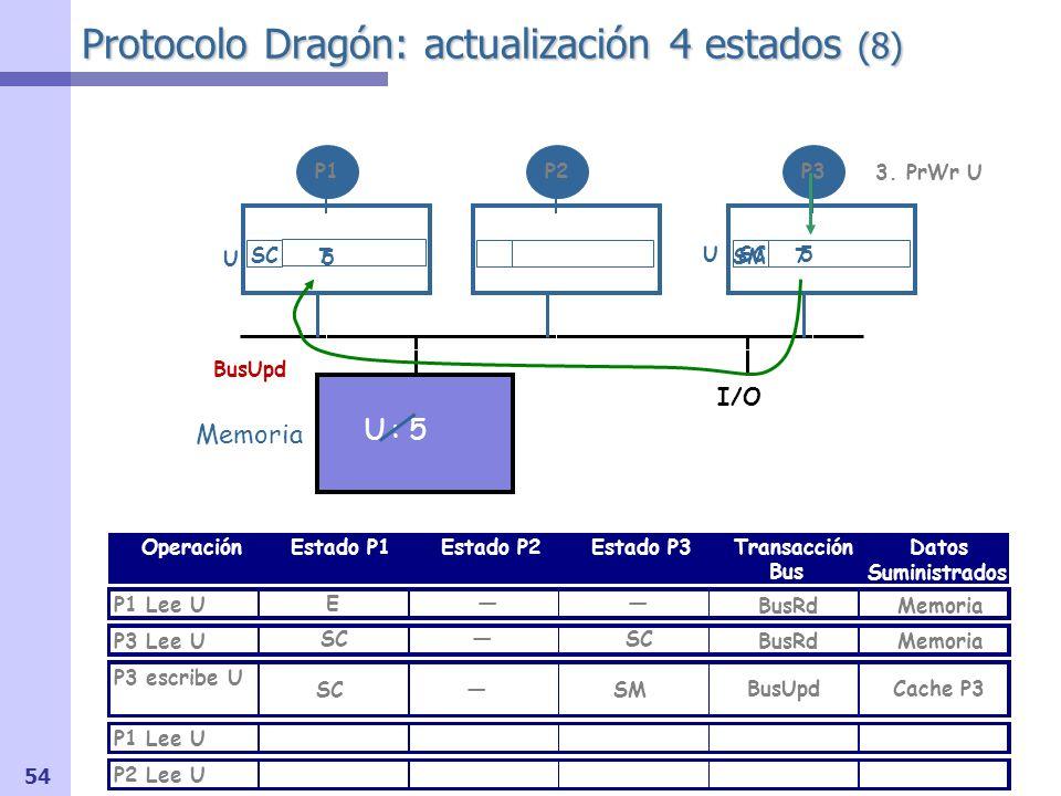 55 Protocolo Dragón: actualización 4 estados (9) I/O OperaciónEstado P1Estado P2Estado P3Transacción Bus Datos Suministrados P1 Lee U P3 Lee U P3 escribe U P1 Lee U P2 Lee U Memoria U : 5 P1P2P3 Señal shared (S) OR-cableada Memoria BusRd U 7 E BusRdMemoria USM7 SCSC 4.