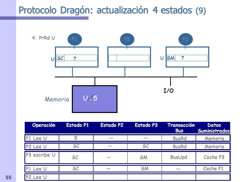 56 Protocolo Dragón: actualización 4 estados (10) I/O OperaciónEstado P1Estado P2Estado P3Transacción Bus Datos Suministrados P1 Lee U P3 Lee U P3 escribe U P1 Lee U P2 Lee U Memoria U : 5 P1P2P3 Señal shared (S) OR-cableada Memoria BusRd U 7 E BusRdMemoria USM7 SCSC BusUpd Cache P3 SCSM Cache P1 SCSM 5.