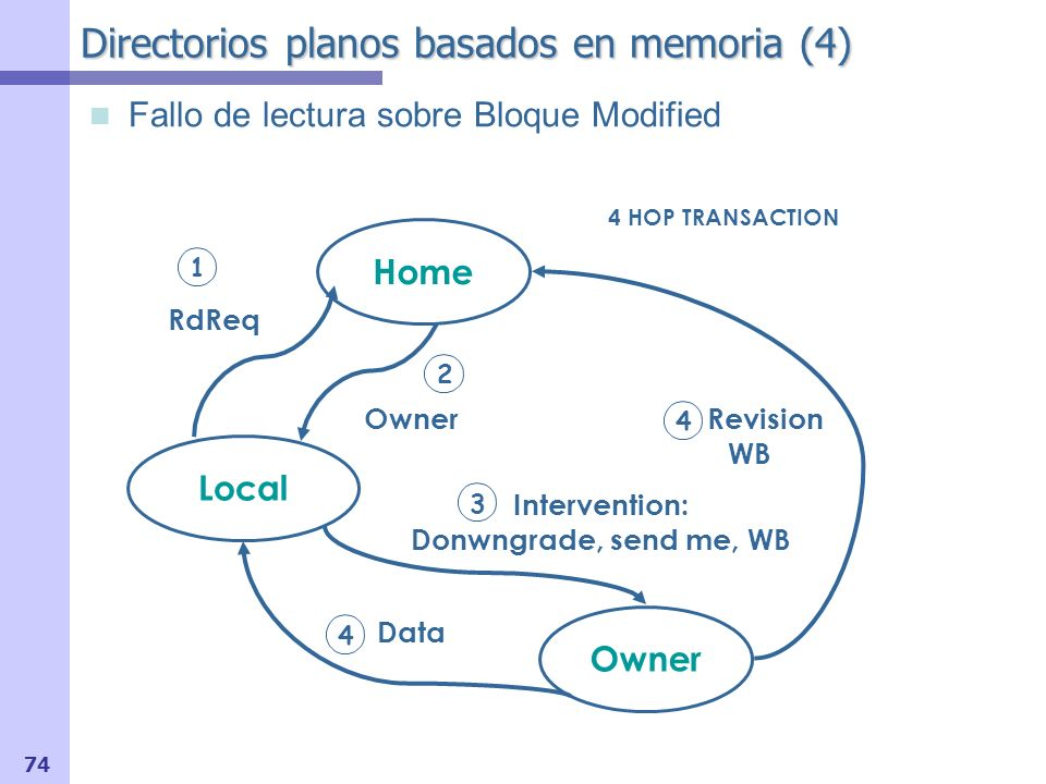74 Directorios planos basados en memoria (4) Fallo de lectura sobre Bloque Modified Local Owner 2 RdReq 1 Home 3 Owner Intervention: Donwngrade, send