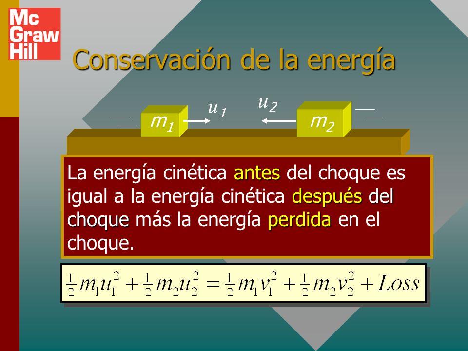Choque de dos bloques m1m1 Bm2m2 u = Antes v = Después m1m1 u1u1 m2m2 u2u2 Antes m2m2 v2v2 m1m1 v1v1Después Choque