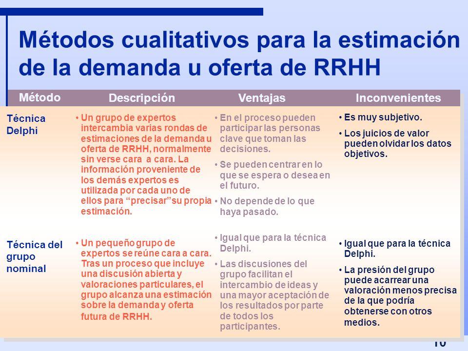 10 Métodos cualitativos para la estimación de la demanda u oferta de RRHH Un grupo de expertos intercambia varias rondas de estimaciones de la demanda