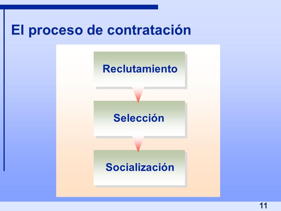 11 El proceso de contratación Reclutamiento Selección Socialización