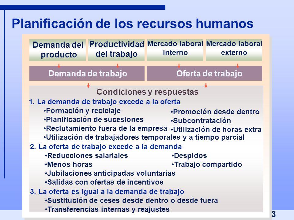 3 Planificación de los recursos humanos Demanda del producto Productividad del trabajo Mercado laboral interno Mercado laboral externo Demanda de trab
