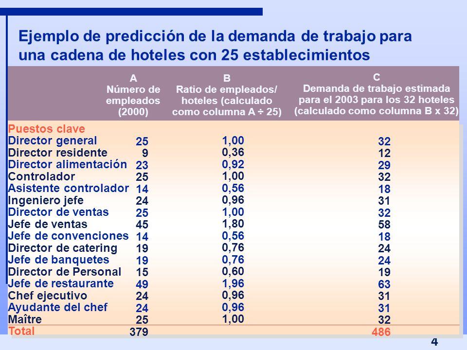 4 Ejemplo de predicción de la demanda de trabajo para una cadena de hoteles con 25 establecimientos A Número de empleados (2000) B Ratio de empleados/