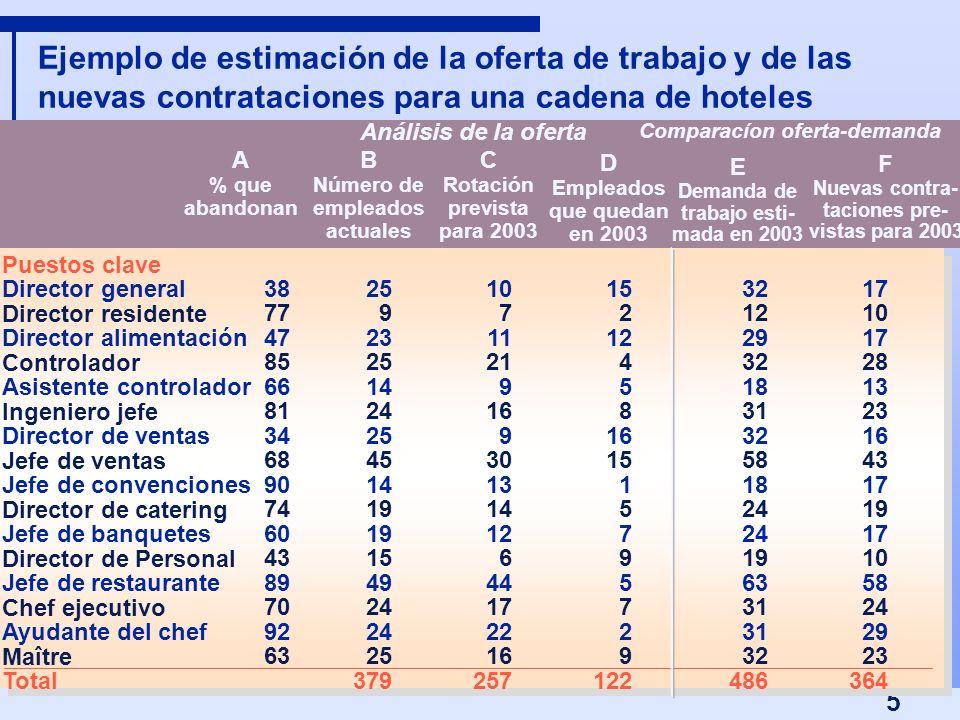 5 Ejemplo de estimación de la oferta de trabajo y de las nuevas contrataciones para una cadena de hoteles A % que abandonan B Número de empleados actu