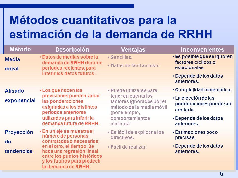 6 Métodos cuantitativos para la estimación de la demanda de RRHH Media móvil Alisado exponencial Proyección de tendencias Datos de medias sobre la dem