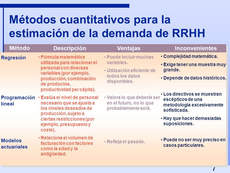 7 Métodos cuantitativos para la estimación de la demanda de RRHH Regresión Programación lineal Modelos actuariales Fórmula matemática utilizada para r