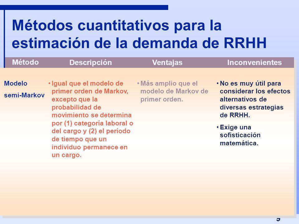 9 Métodos cuantitativos para la estimación de la demanda de RRHH Igual que el modelo de primer orden de Markov, excepto que la probabilidad de movimie