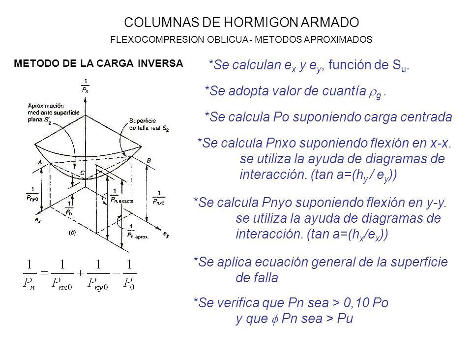 COLUMNAS DE HORMIGON ARMADO FLEXOCOMPRESION OBLICUA - METODOS APROXIMADOS *Se calculan e x y e y, función de S u. METODO DE LA CARGA INVERSA *Se adopt