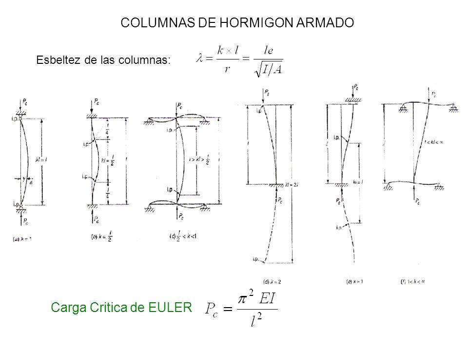 COLUMNAS DE HORMIGON ARMADO Esbeltez de las columnas: Carga Critica de EULER