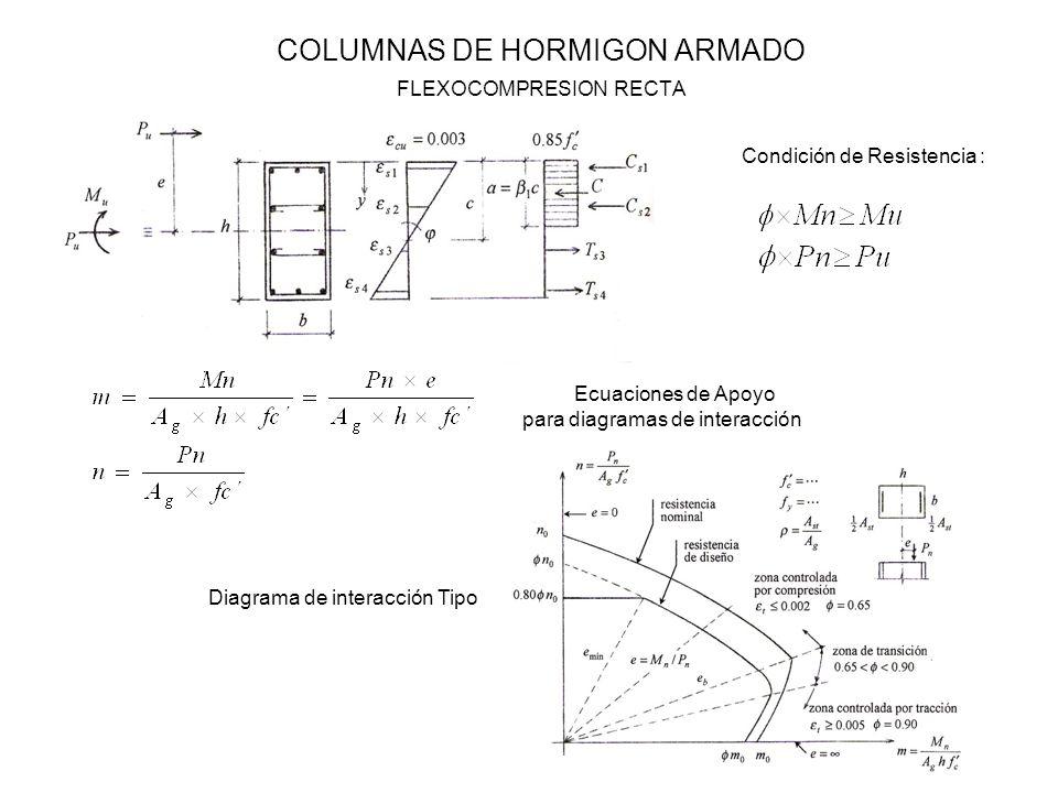 COLUMNAS DE HORMIGON ARMADO FLEXOCOMPRESION RECTA Condición de Resistencia : Ecuaciones de Apoyo para diagramas de interacción Diagrama de interacción