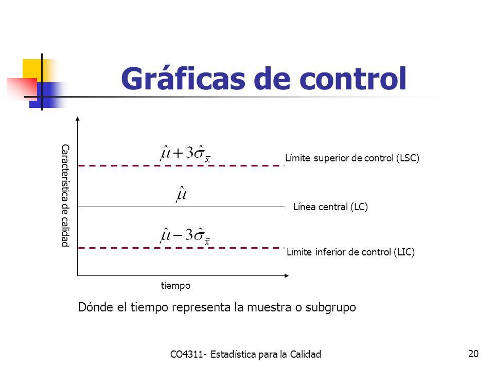 20 Gráficas de control Característica de calidad tiempo Límite superior de control (LSC) Límite inferior de control (LIC) Línea central (LC) Dónde el