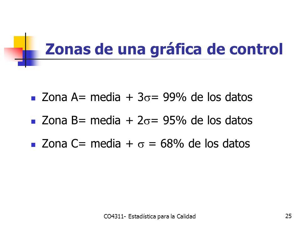 25 Zonas de una gráfica de control Zona A= media + 3 = 99% de los datos Zona B= media + 2 = 95% de los datos Zona C= media + = 68% de los datos CO4311