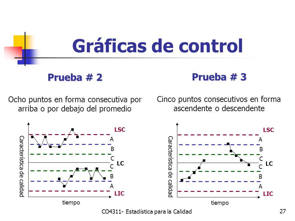 27 Gráficas de control Prueba # 2 Ocho puntos en forma consecutiva por arriba o por debajo del promedio Característica de calidad tiempo LSC LIC LC A