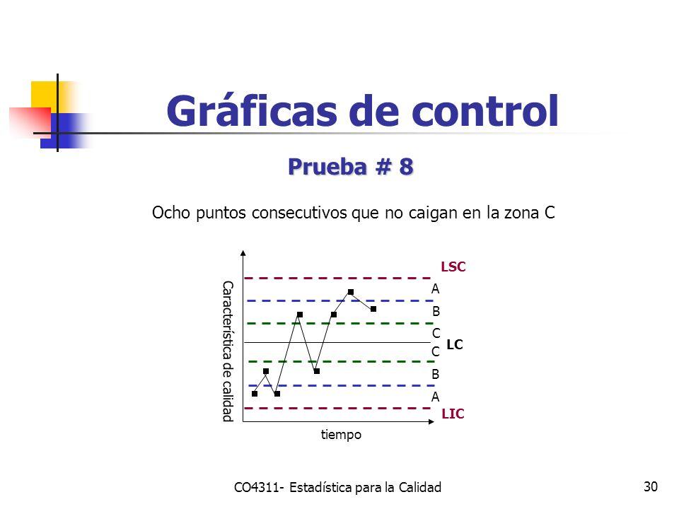 30 Gráficas de control Prueba # 8 Ocho puntos consecutivos que no caigan en la zona C Característica de calidad tiempo LSC LIC LC A B C C B A CO4311-