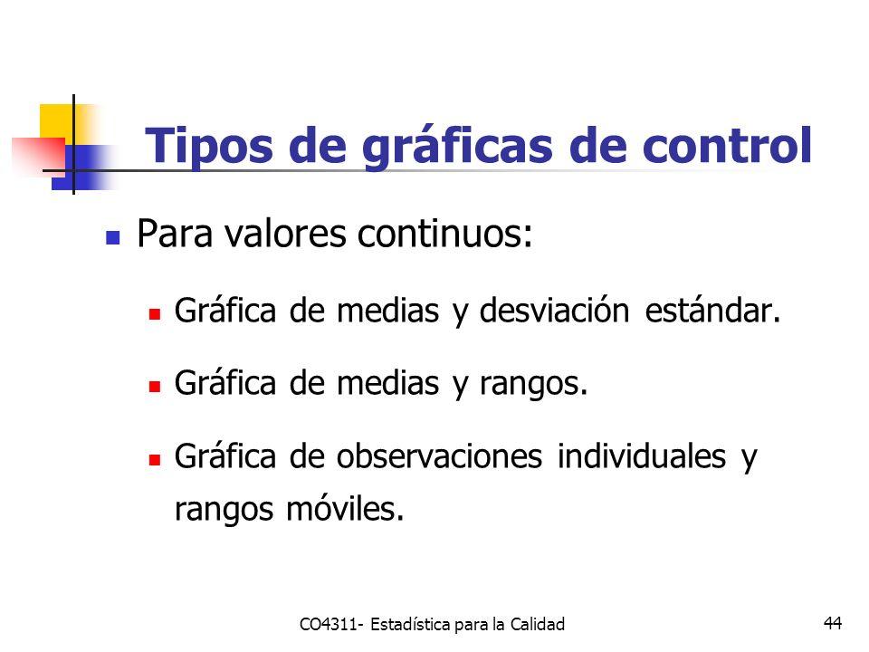 44 Tipos de gráficas de control Para valores continuos: Gráfica de medias y desviación estándar. Gráfica de medias y rangos. Gráfica de observaciones