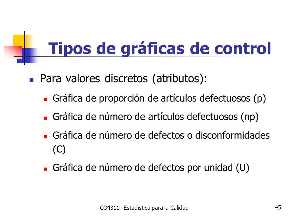 45 Para valores discretos (atributos): Gráfica de proporción de artículos defectuosos (p) Gráfica de número de artículos defectuosos (np) Gráfica de n