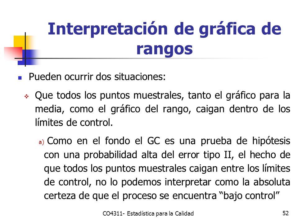 52 Interpretación de gráfica de rangos Pueden ocurrir dos situaciones: Que todos los puntos muestrales, tanto el gráfico para la media, como el gráfic