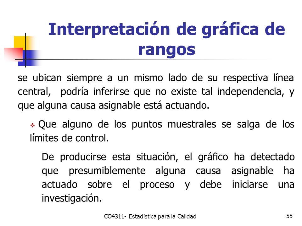 55 Interpretación de gráfica de rangos se ubican siempre a un mismo lado de su respectiva línea central, podría inferirse que no existe tal independen