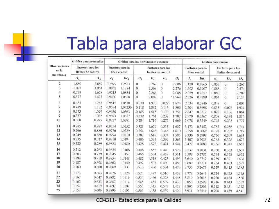 Tabla para elaborar GC 72 CO4311- Estadística para la Calidad