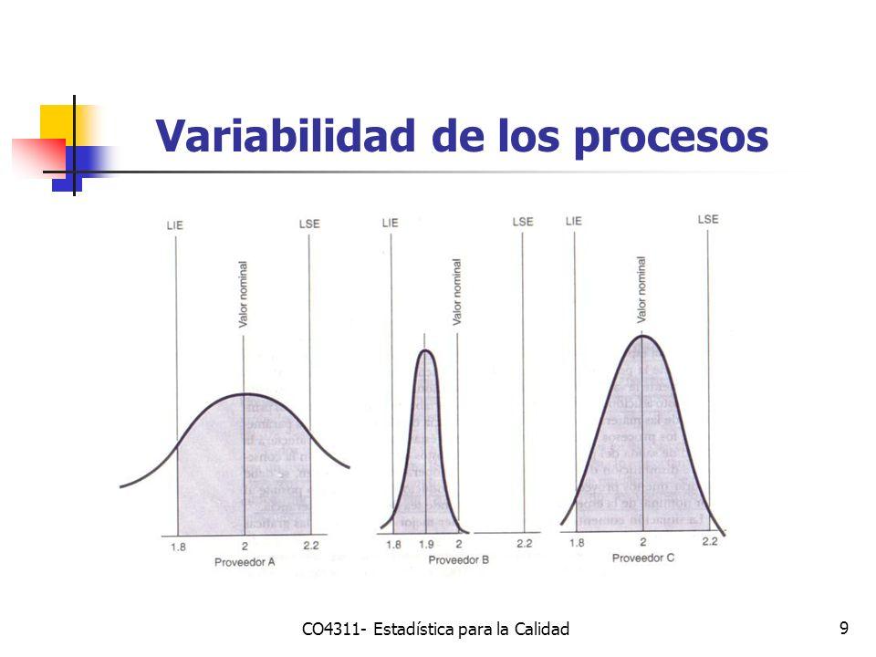 9 Variabilidad de los procesos CO4311- Estadística para la Calidad