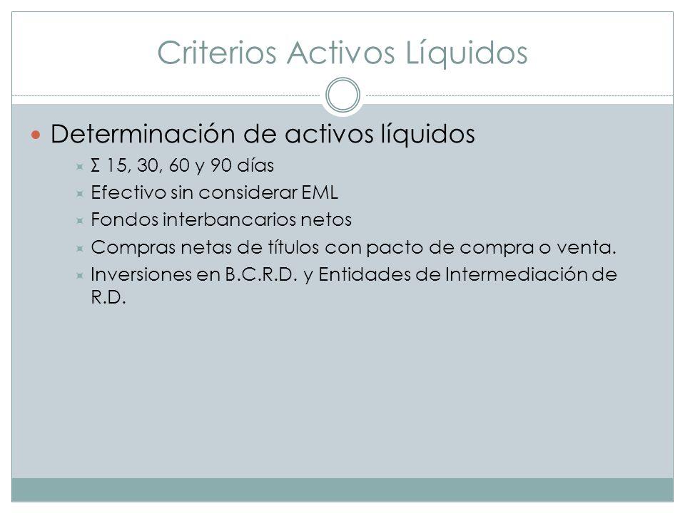 Criterios Activos Líquidos Determinación de activos líquidos Σ 15, 30, 60 y 90 días Efectivo sin considerar EML Fondos interbancarios netos Compras ne