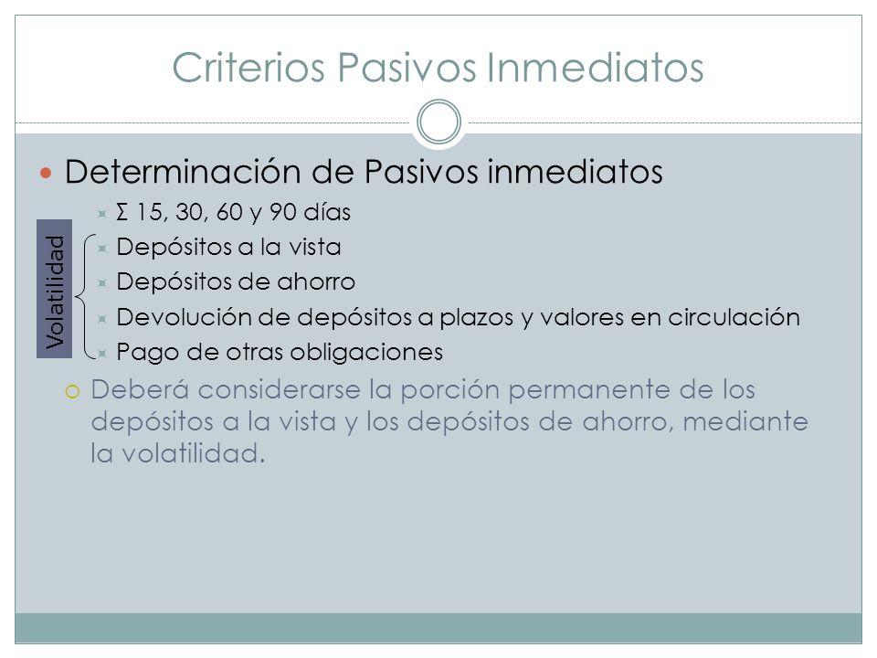 Criterios Pasivos Inmediatos Determinación de Pasivos inmediatos Σ 15, 30, 60 y 90 días Depósitos a la vista Depósitos de ahorro Devolución de depósit