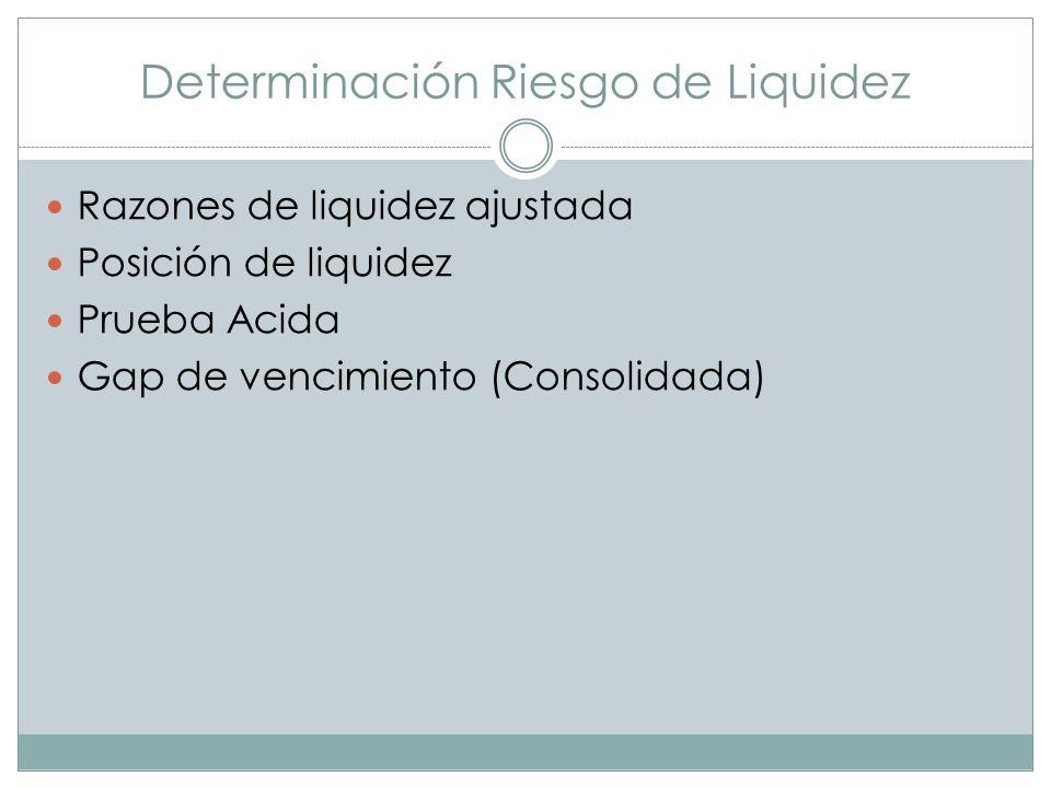 Determinación Riesgo de Liquidez Razones de liquidez ajustada Posición de liquidez Prueba Acida Gap de vencimiento (Consolidada)