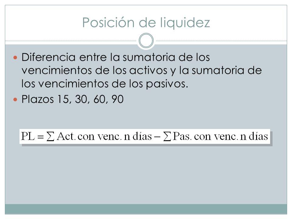 Posición de liquidez Diferencia entre la sumatoria de los vencimientos de los activos y la sumatoria de los vencimientos de los pasivos. Plazos 15, 30