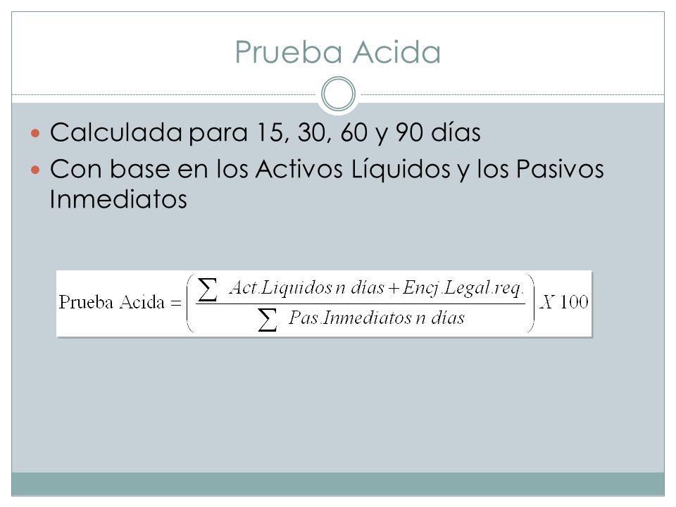 Prueba Acida Calculada para 15, 30, 60 y 90 días Con base en los Activos Líquidos y los Pasivos Inmediatos