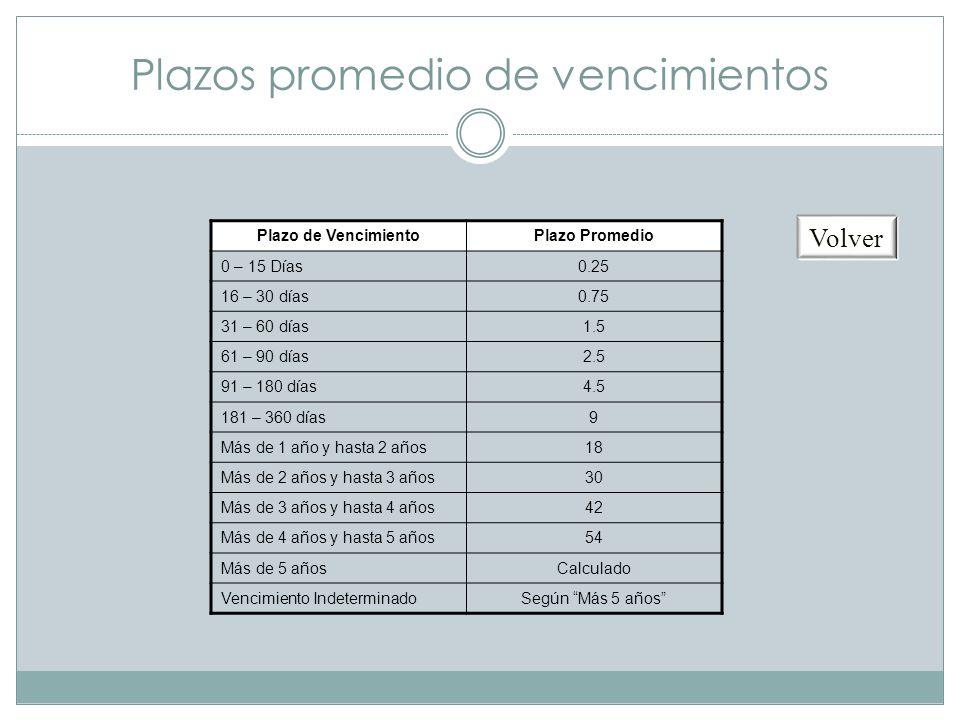 Plazos promedio de vencimientos Plazo de VencimientoPlazo Promedio 0 – 15 Días0.25 16 – 30 días0.75 31 – 60 días1.5 61 – 90 días2.5 91 – 180 días4.5 1