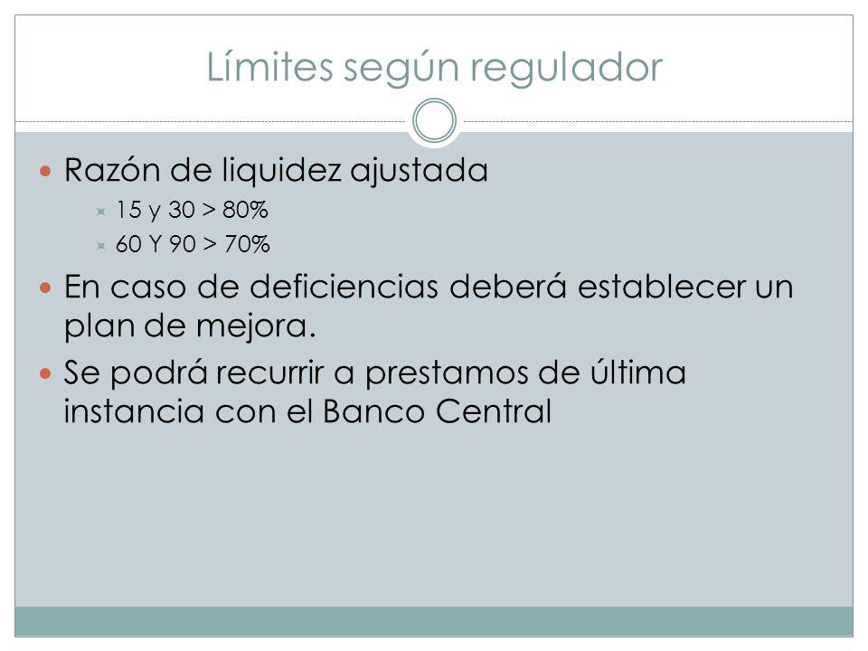 Límites según regulador Razón de liquidez ajustada 15 y 30 > 80% 60 Y 90 > 70% En caso de deficiencias deberá establecer un plan de mejora. Se podrá r