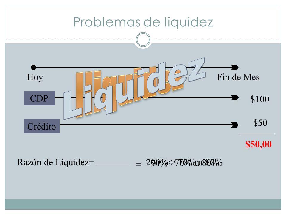 Problemas de liquidez HoyFin de Mes CDP $100 Crédito $50 $50,00 Razón de Liquidez= = 50% < 70% u 80% 200% > 70% u 80%