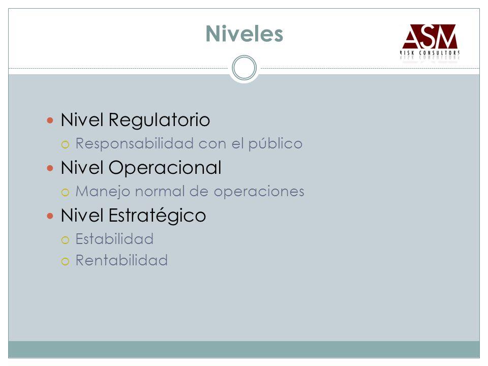 Niveles Nivel Regulatorio Responsabilidad con el público Nivel Operacional Manejo normal de operaciones Nivel Estratégico Estabilidad Rentabilidad