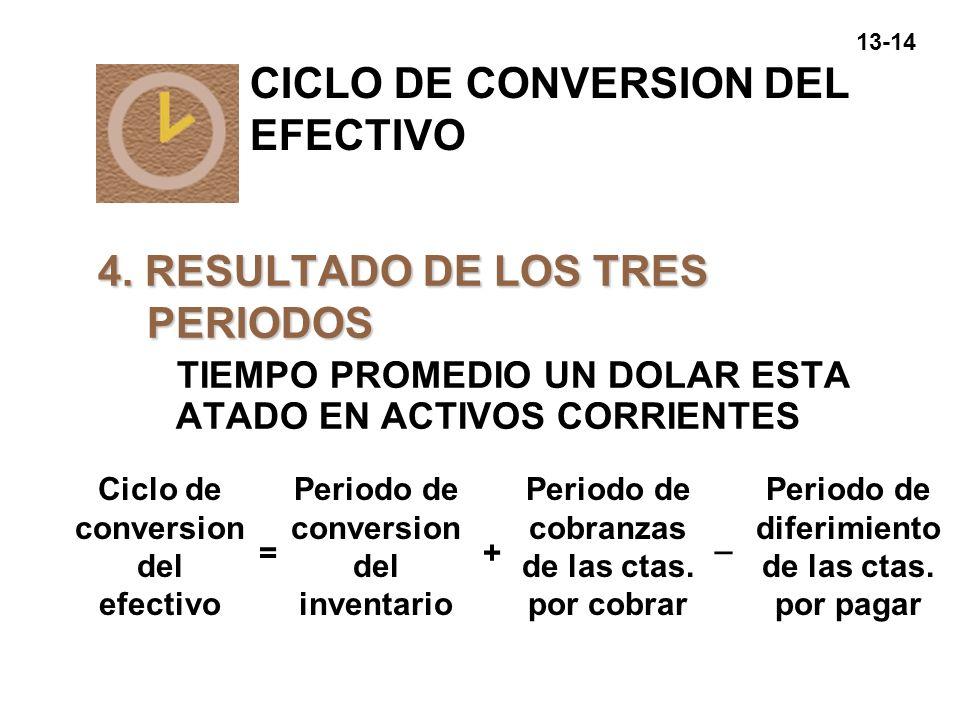 13-14 4. RESULTADO DE LOS TRES PERIODOS TIEMPO PROMEDIO UN DOLAR ESTA ATADO EN ACTIVOS CORRIENTES Ciclo de conversion del efectivo = Periodo de conver