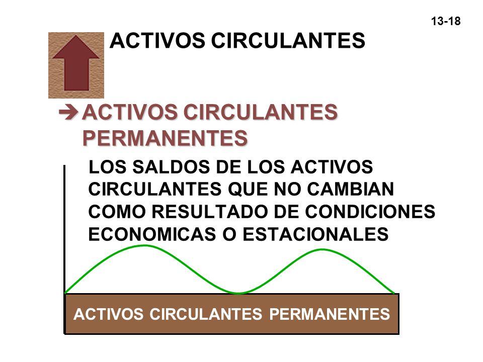 13-18 ACTIVOS CIRCULANTES èACTIVOS CIRCULANTES PERMANENTES LOS SALDOS DE LOS ACTIVOS CIRCULANTES QUE NO CAMBIAN COMO RESULTADO DE CONDICIONES ECONOMIC