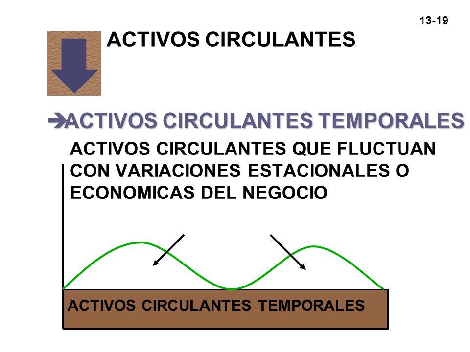 13-19 èACTIVOS CIRCULANTES TEMPORALES ACTIVOS CIRCULANTES QUE FLUCTUAN CON VARIACIONES ESTACIONALES O ECONOMICAS DEL NEGOCIO ACTIVOS CIRCULANTES ACTIV