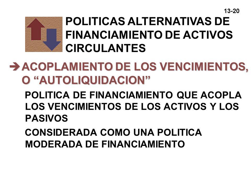 13-20 èACOPLAMIENTO DE LOS VENCIMIENTOS, O AUTOLIQUIDACION POLITICA DE FINANCIAMIENTO QUE ACOPLA LOS VENCIMIENTOS DE LOS ACTIVOS Y LOS PASIVOS CONSIDE