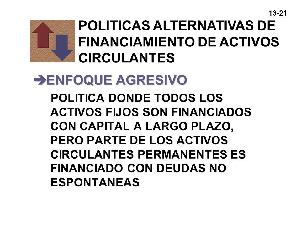 13-21 èENFOQUE AGRESIVO POLITICA DONDE TODOS LOS ACTIVOS FIJOS SON FINANCIADOS CON CAPITAL A LARGO PLAZO, PERO PARTE DE LOS ACTIVOS CIRCULANTES PERMAN
