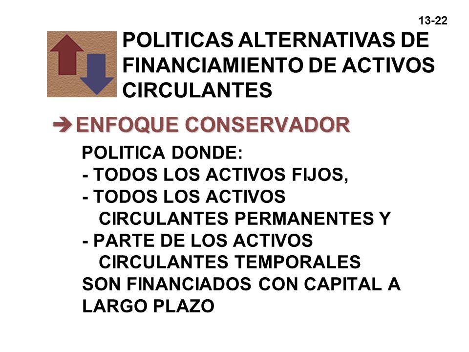 13-22 èENFOQUE CONSERVADOR POLITICA DONDE: - TODOS LOS ACTIVOS FIJOS, - TODOS LOS ACTIVOS CIRCULANTES PERMANENTES Y - PARTE DE LOS ACTIVOS CIRCULANTES