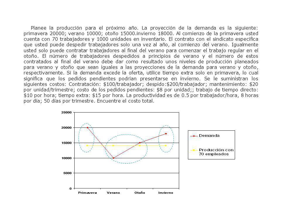 Planee la producción para el próximo año. La proyección de la demanda es la siguiente: primavera 20000; verano 10000; otoño 15000.invierno 18000. Al c