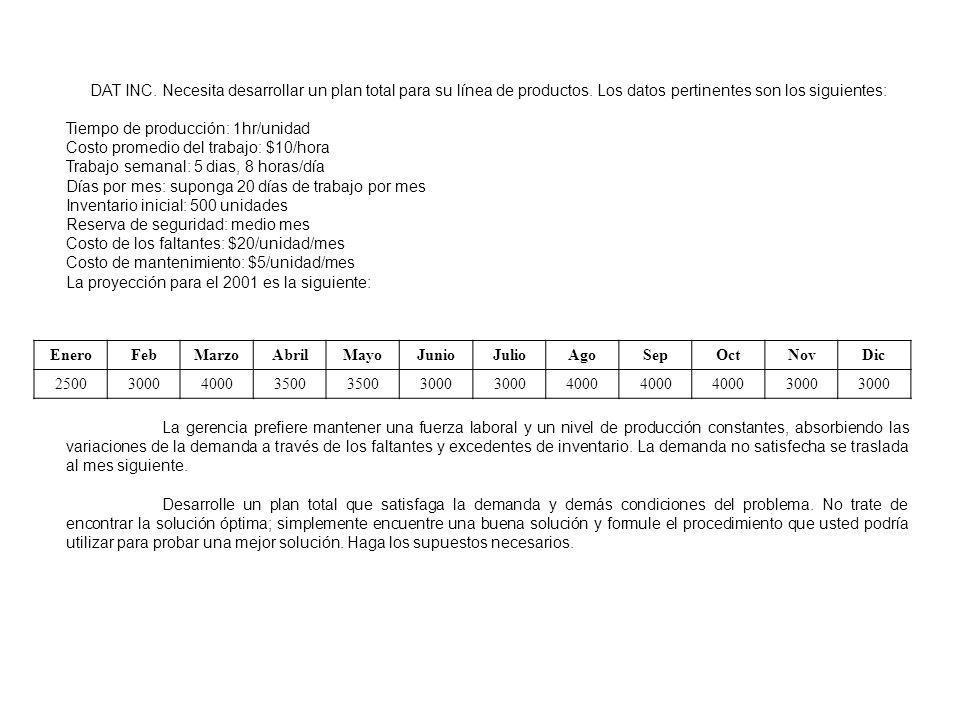 DAT INC. Necesita desarrollar un plan total para su línea de productos. Los datos pertinentes son los siguientes: Tiempo de producción: 1hr/unidad Cos