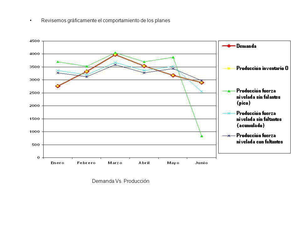 Revisemos gráficamente el comportamiento de los planes Demanda Vs. Producción