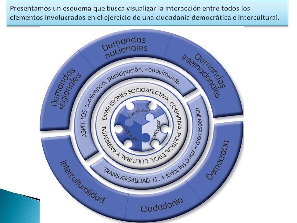 En las Normas y orientaciones para el desarrollo del año escolar 2013 se ha planteado reemplazar la calificación de Comportamiento por la de Convivencia.