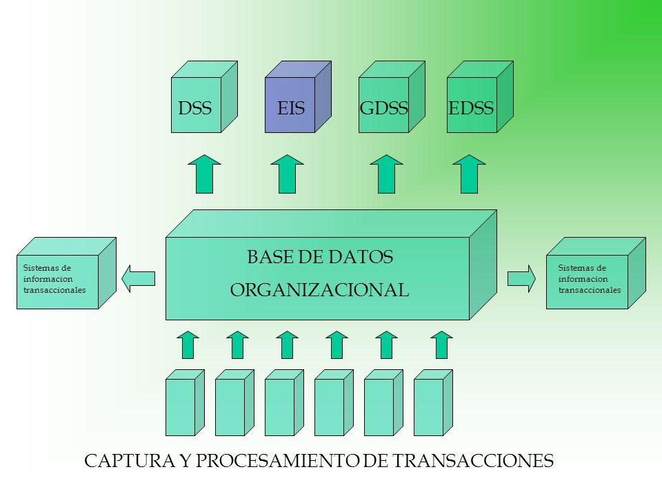 BASE DE DATOS ORGANIZACIONAL Sistemas de informacion transaccionales CAPTURA Y PROCESAMIENTO DE TRANSACCIONES DSSEDSSEISGDSS
