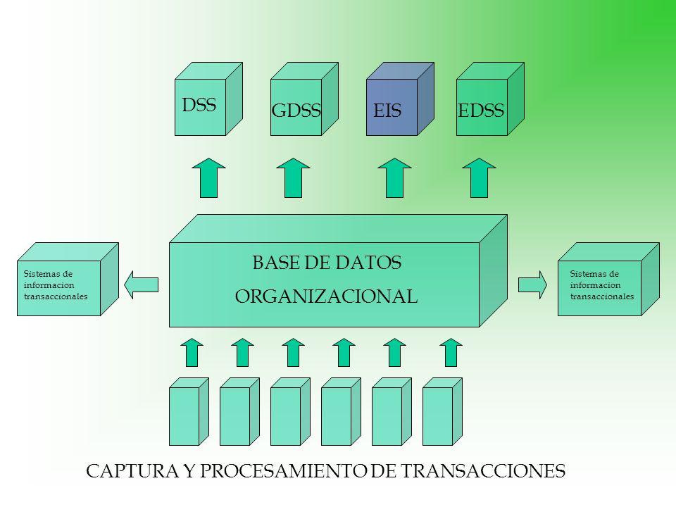 BASE DE DATOS ORGANIZACIONAL Sistemas de informacion transaccionales CAPTURA Y PROCESAMIENTO DE TRANSACCIONES DSS EDSSEISGDSS