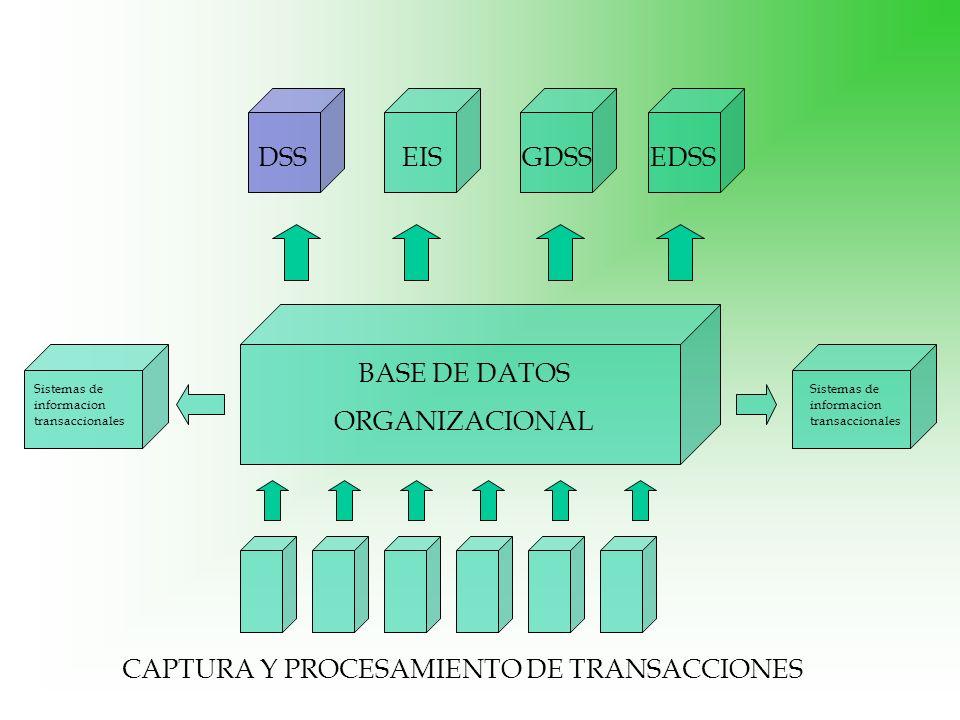 BASE DE DATOS ORGANIZACIONAL Sistemas de informacion transaccionales CAPTURA Y PROCESAMIENTO DE TRANSACCIONES DSSEDSSGDSSEIS