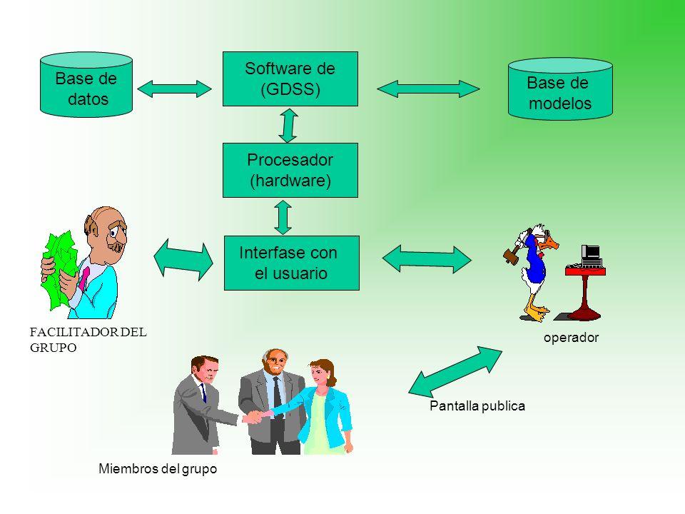 Software de (GDSS) Interfase con el usuario Procesador (hardware) Base de datos Base de modelos operador Pantalla publica Miembros del grupo FACILITAD
