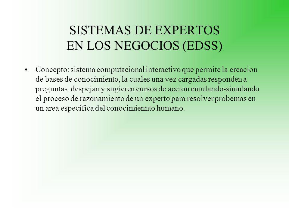 SISTEMAS DE EXPERTOS EN LOS NEGOCIOS (EDSS) Concepto: sistema computacional interactivo que permite la creacion de bases de conocimiento, la cuales un
