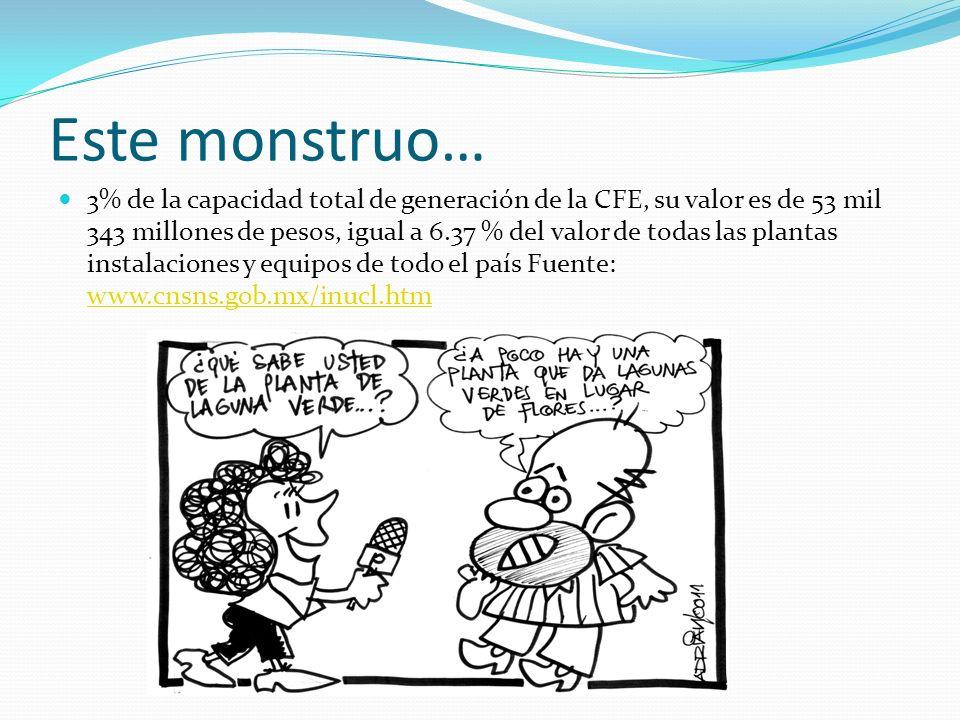 Este monstruo… 3% de la capacidad total de generación de la CFE, su valor es de 53 mil 343 millones de pesos, igual a 6.37 % del valor de todas las pl